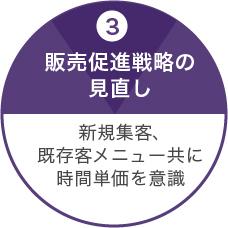 3.販売促進戦略の見直し/新規集客、既存客メニュー共に時間単価を意識