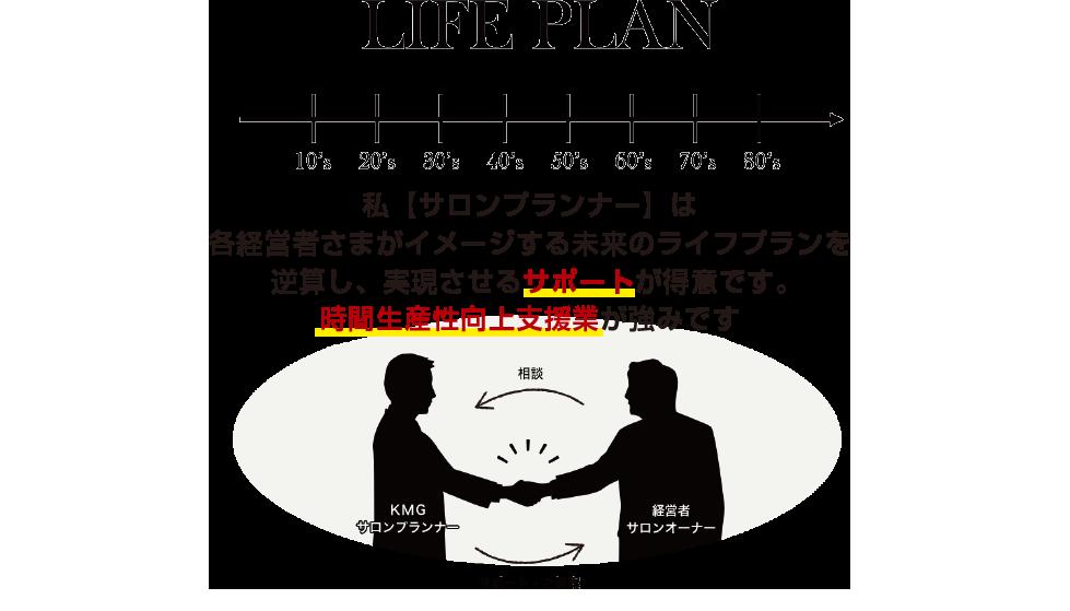 KMGはサロンの社外2番手としての「経営者サポート」が強みです。
